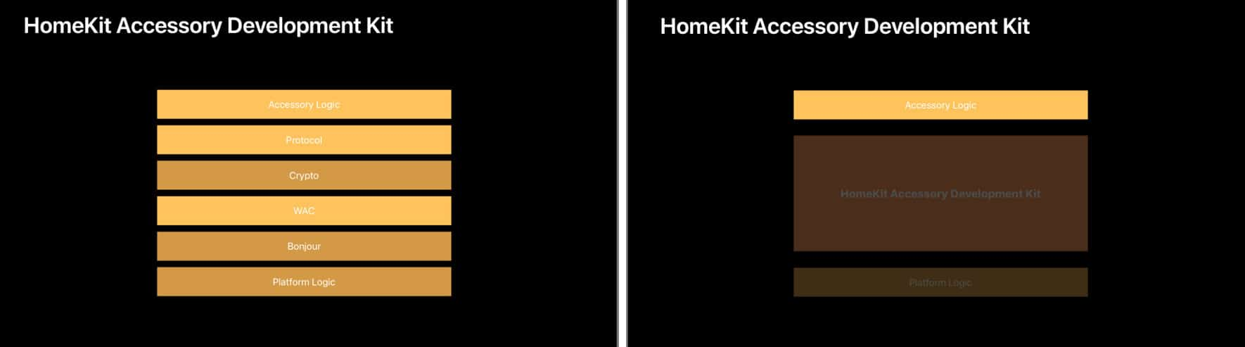 HomeKit Accessory Development Kit