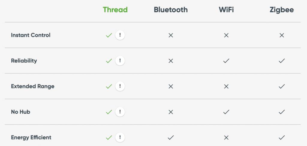 Thread Vorteile gegenüber WiFi, Bluetooth und Zigbee