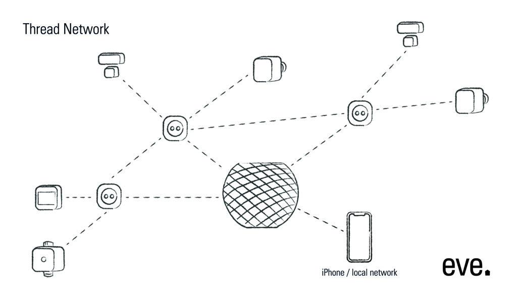 Thread-Netzwerk