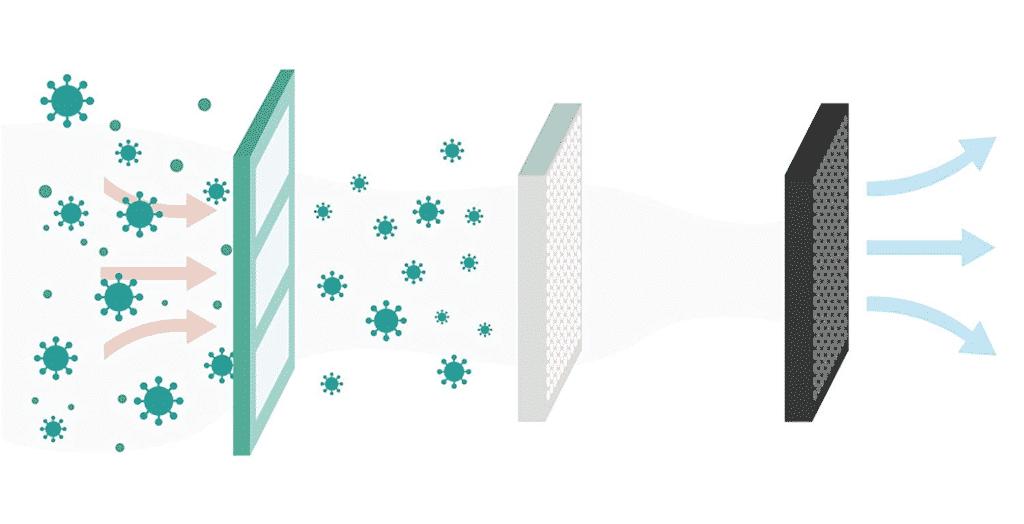 Sensibo Filtersystem